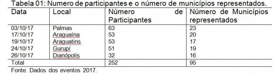 Tabela - Numero de participantes e o número de municípios representados