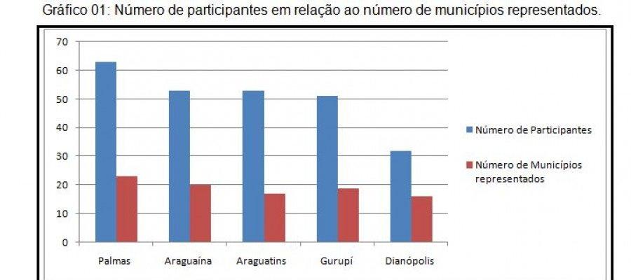 Grafico - Número de participantes em relação ao número de municípios representados