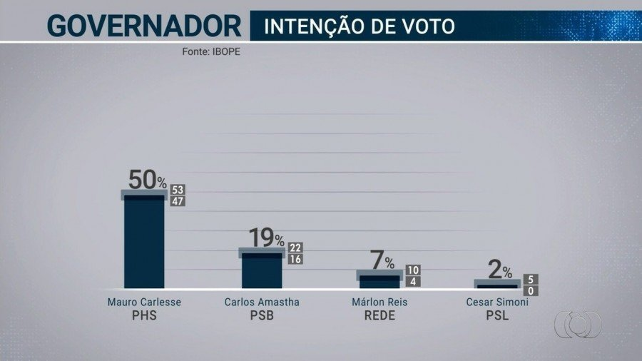 Levantamento foi feito entre os dias 14 e 16 de agosto (Foto: TV Anhanguera)