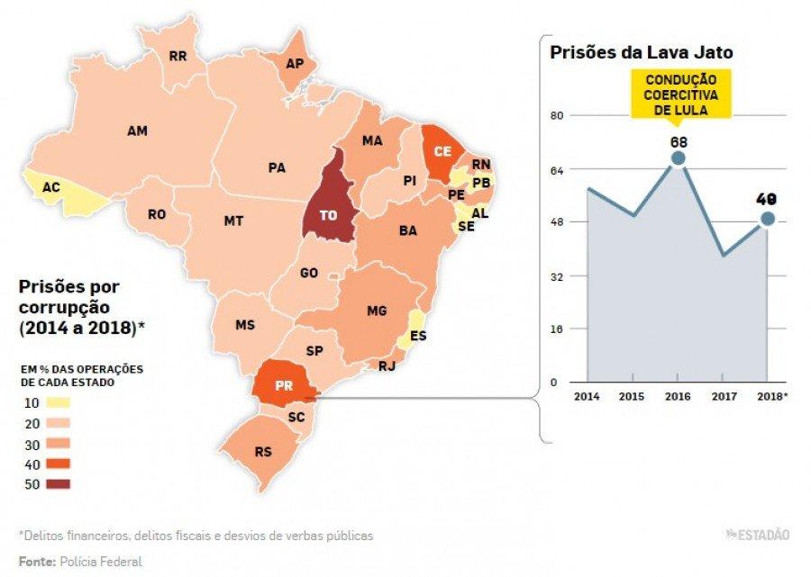Dados Estatísticos da Polícia Federal aponta o Tocantins em 1º no ranking nacional de prisões por corrupção
